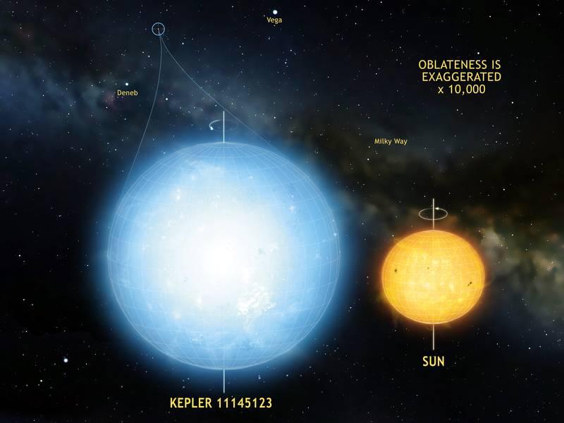 A estrela Kepler 11145123 é o objeto natural mais redondo jamais medido no Universo. As oscilações estelares demonstram uma diferença entre o raio do equador e o raio dos polos de apenas 3 km. Esta estrela é significativamente mais redonda do que o Sol.