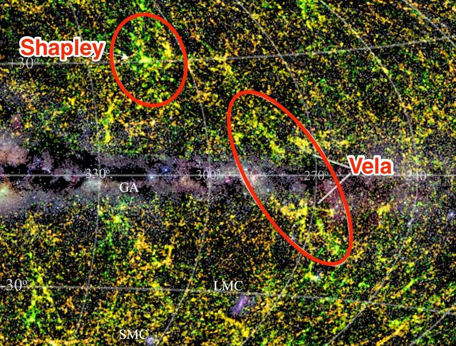 O Superaglomerado Vela tem aproximadamente a mesma massa do Superaglomerado Shapley, que contém aproximadamente 8.600 galáxias