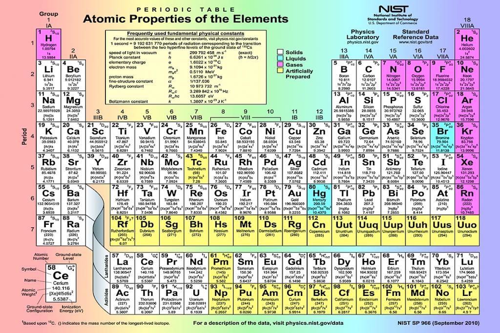 Tabela Periodica Quatro Novos Elementos Quimicos 6651 on Dmitri Mendeleev
