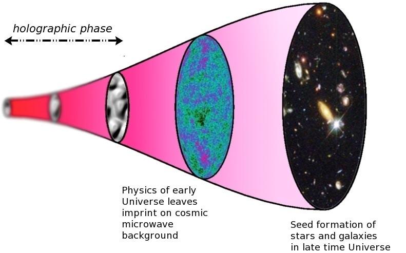 Ilustração da linha do tempo do universo holográfico