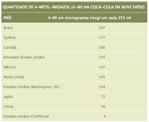 Quantidade de 4-MI na Coca-Cola em nove países