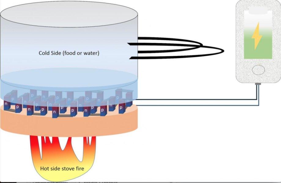 O material não tóxico criado pela equipe de Ashutosh Tiwari permite carregar uma bateria com calor (ou frio)
