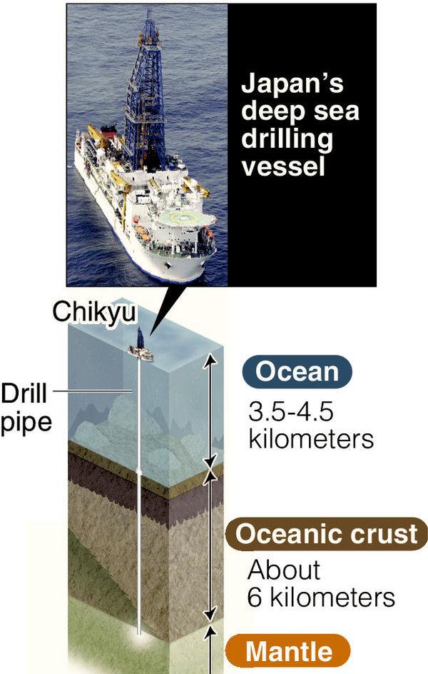 Plano japonês para perfurar o manto da Terra