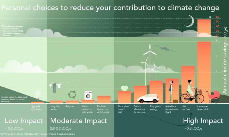 Escolhas pessoais para reduzir a contribuição para as alterações climáticas